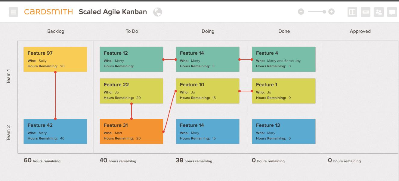 Kanban board with dependencies