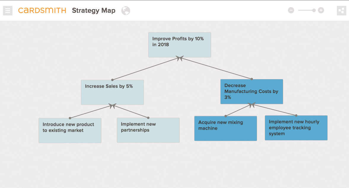 Strategy Map Example