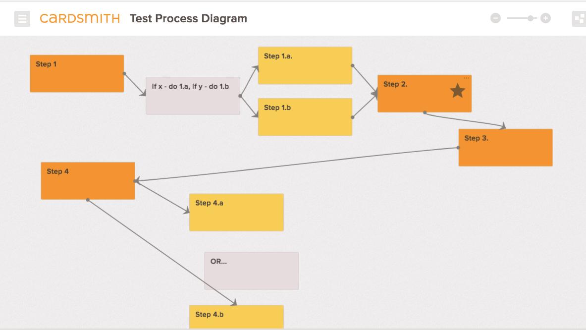 Process Diagram Example