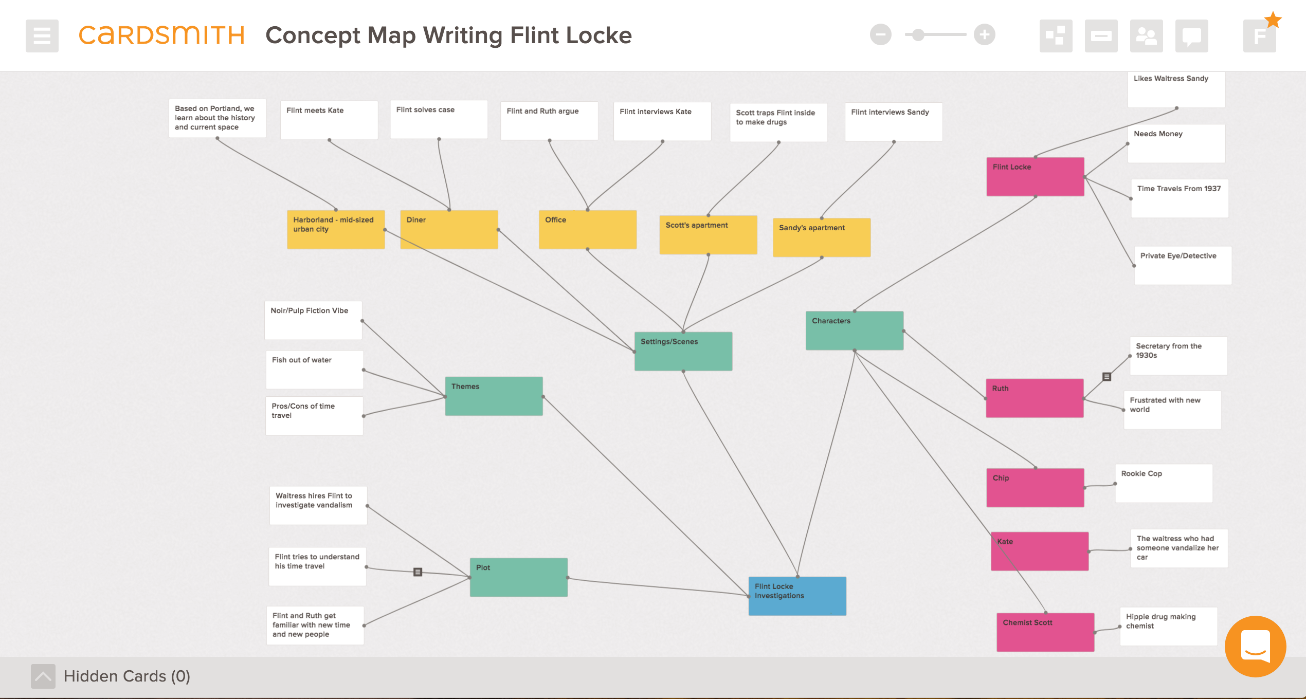 How To Build A Concept Map.Using Mind Mapping And Concept Mapping For Writing Cardsmith