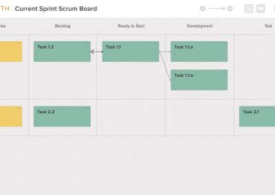 Current Sprint Scrum Board