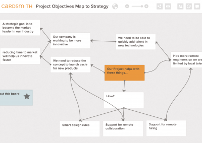 Project Objectives to Strategy Map