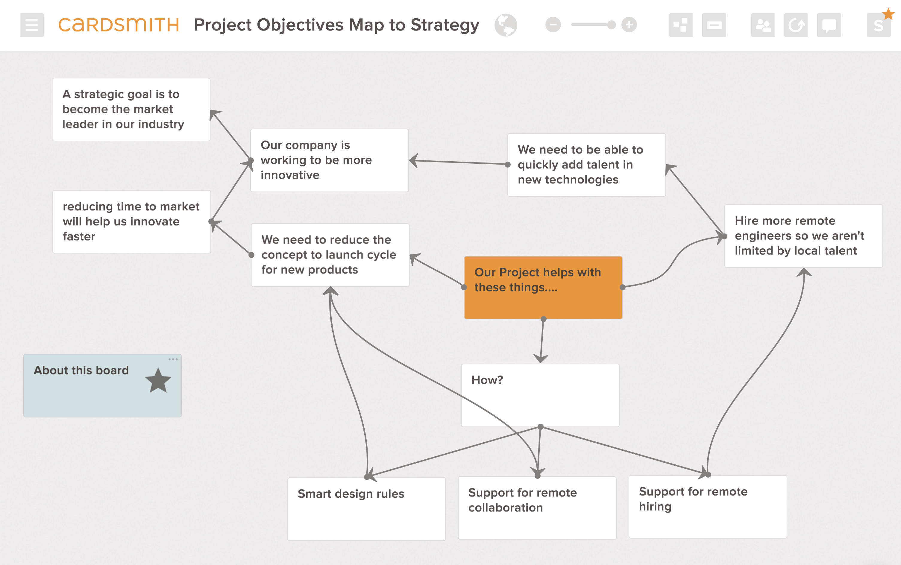project objectives strategy map example