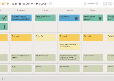Team Coaching Engagement Process