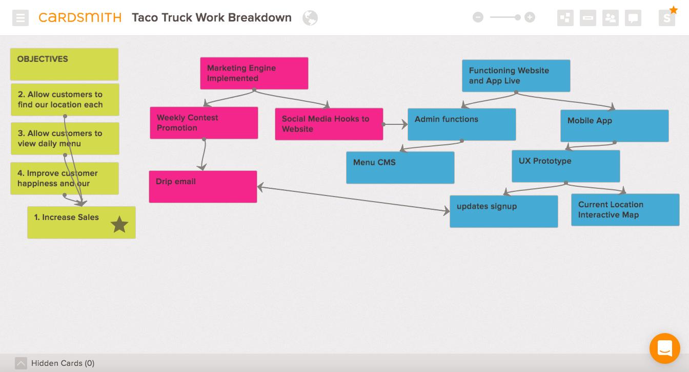 work breakdown project example template